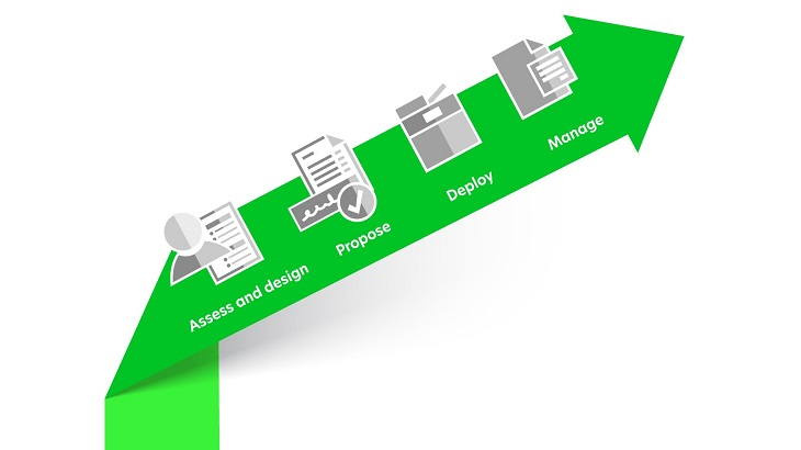 Managed Print Services Process