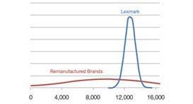 Genuine Lexmark cartridges are predicted to consistently deliver the page yields they are expected to deliver. The tall, narrow curve indicates little variation.  In contrast, the nearly flat curve of the remanufactured brand cartridges (in red) shows wide variability.